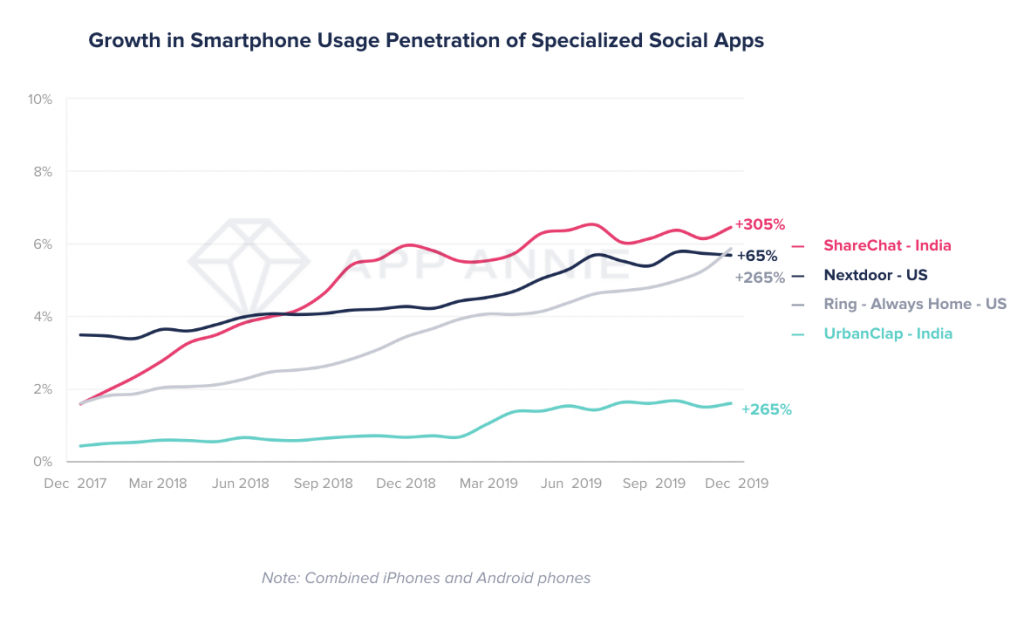 niche social apps (nextdoor, ring, sharechat, urbanclap) increasing user bases on mobile in US and India.