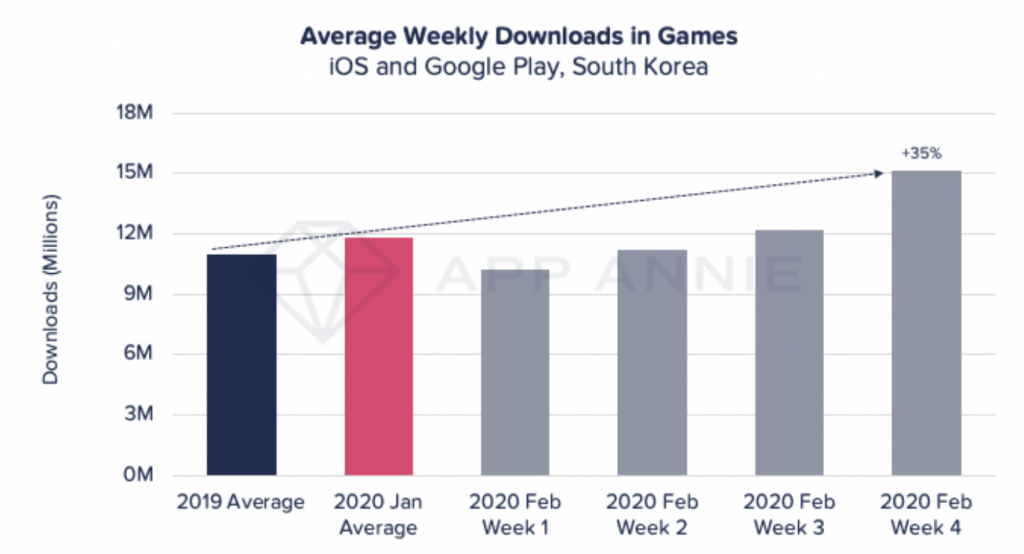 downloads mobile games in south korea during coronavirus pandemic