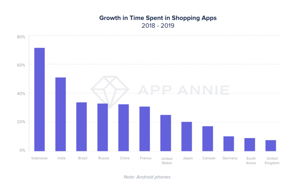 time spent shopping apps 2019
