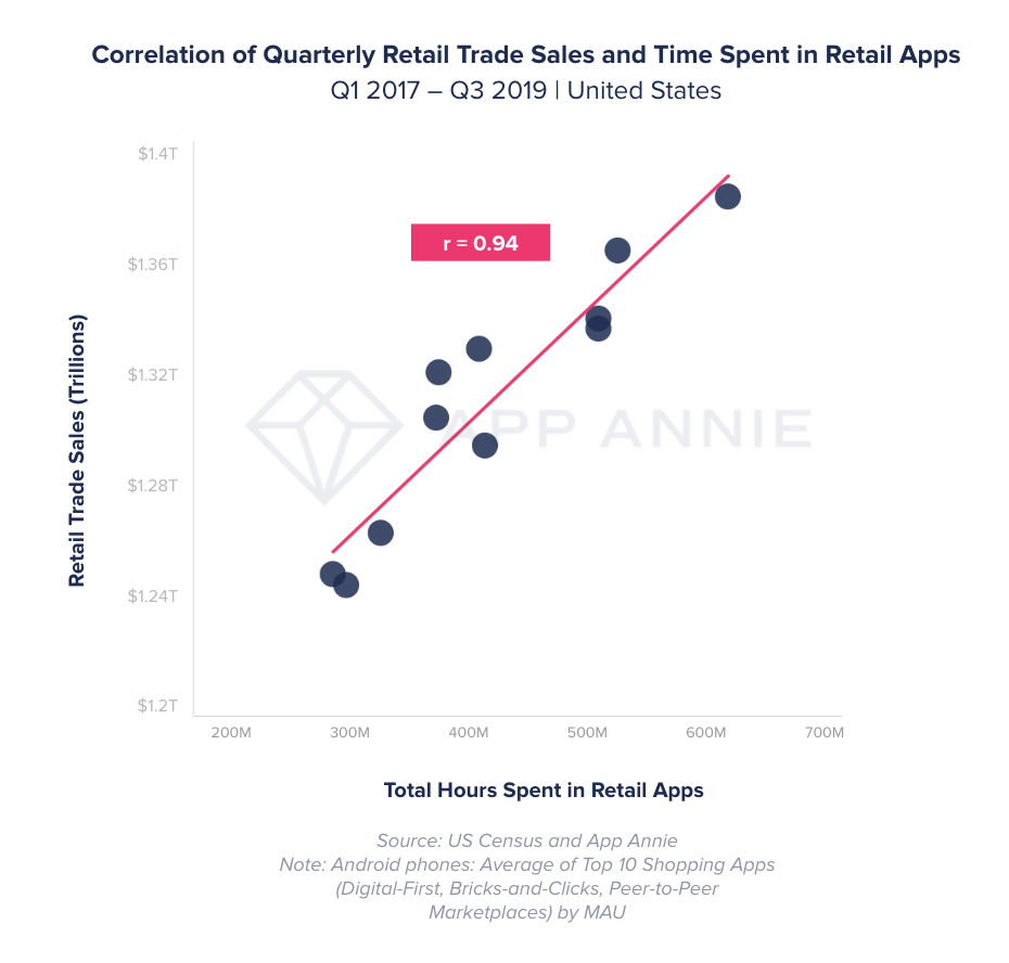 correlation shopping apps to retail sales
