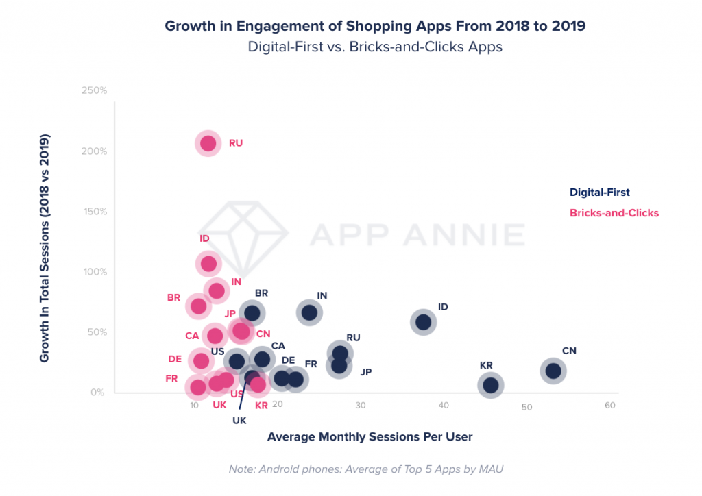 brick and mortar retail versus ecommerce by mobile engagement