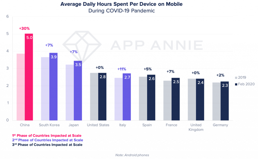 average time users spend mobile