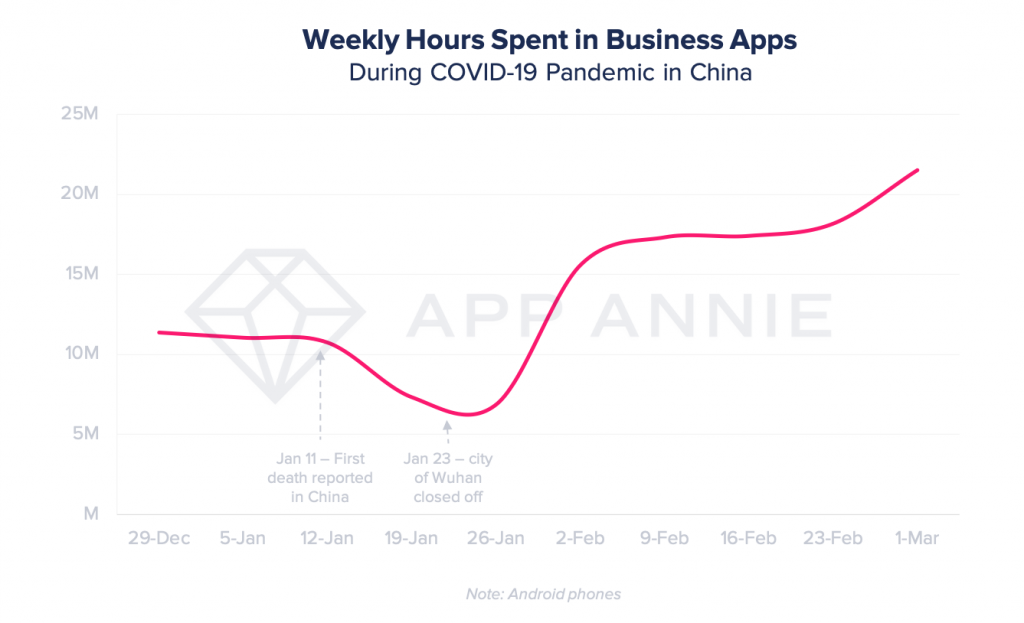 weekly hours spent on business apps during coronavirus