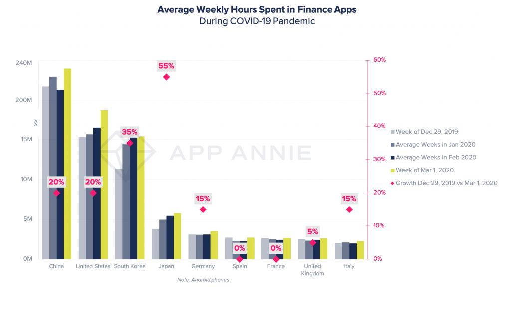usage of finance apps grow amidst coronavirus pandemic
