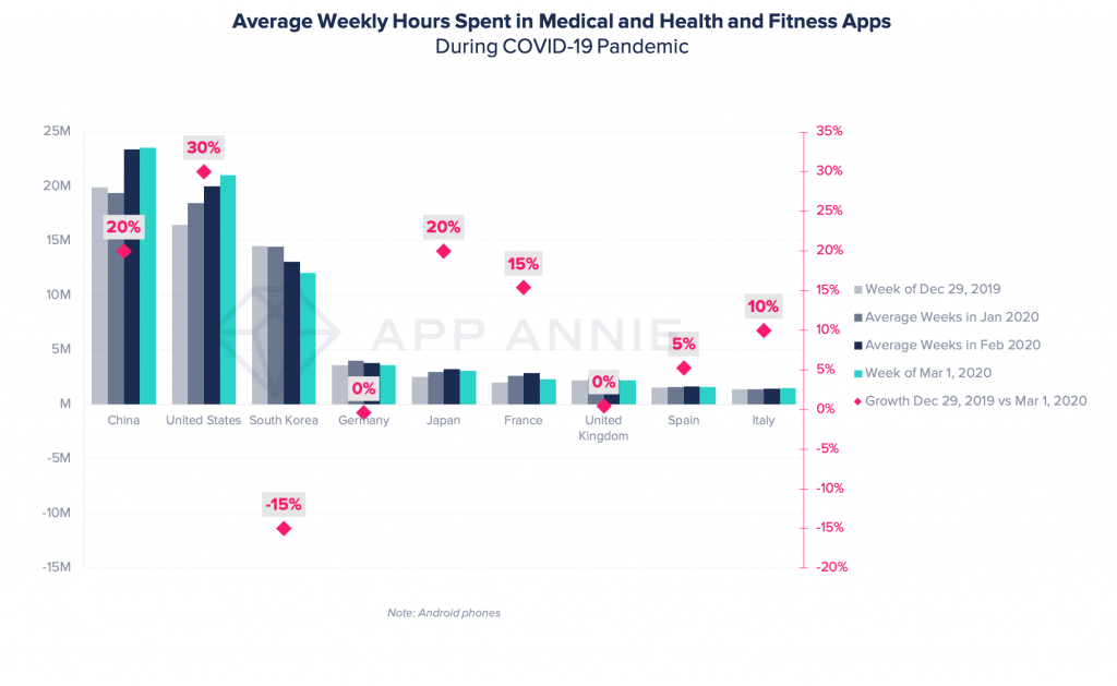 health and fitness and medical apps usage grows during coronavirus pandemic