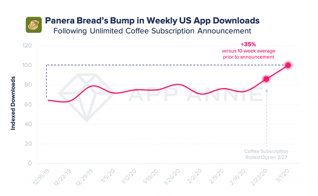 Panera sees boost in app downloads after launching coffee subscription with mobile fulfillment vying for breakfast loyalty