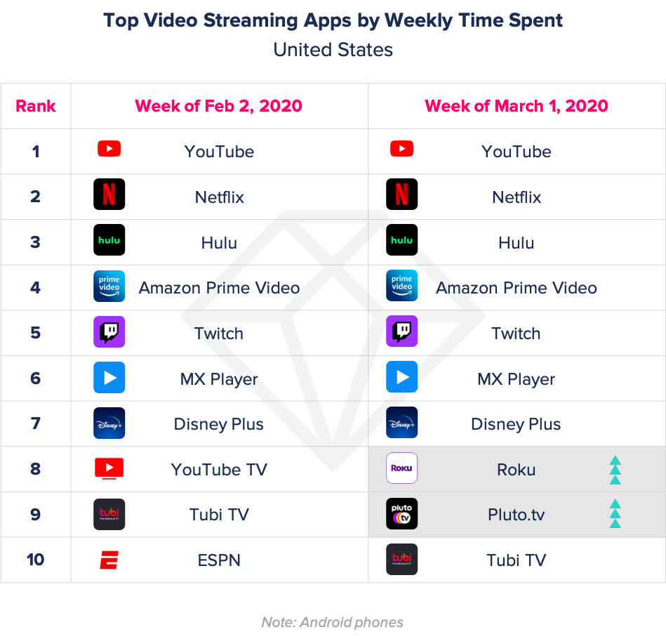 top video streaming apps in US during coronavirus quarantine