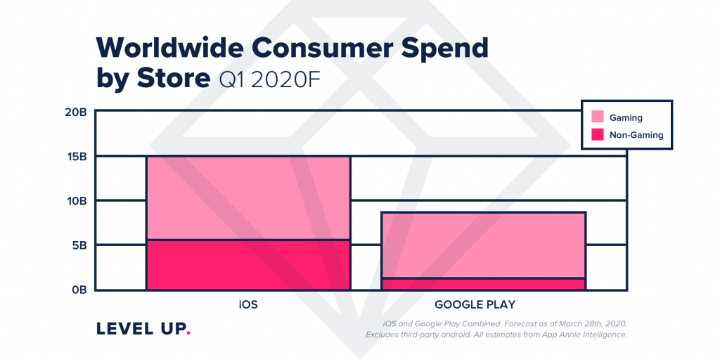 mobile revenue Q1 2020