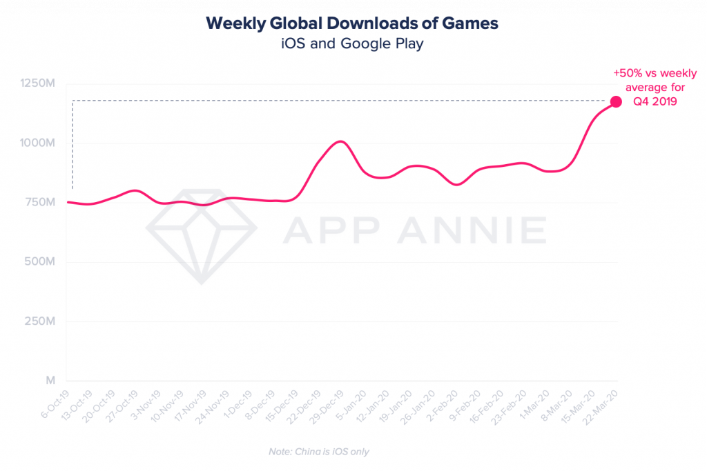 record global downloads games coronavirus pandemic