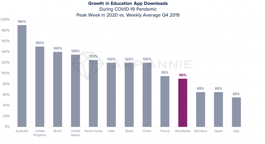 education apps downloads growth coronavirus
