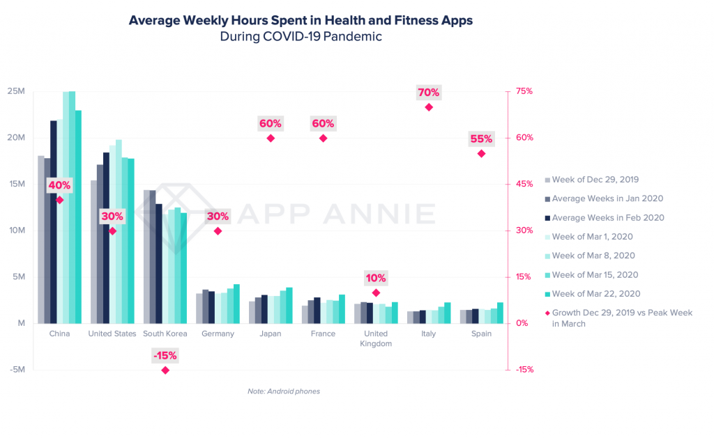 time spent in health and fitness apps surge coronavirus 2020