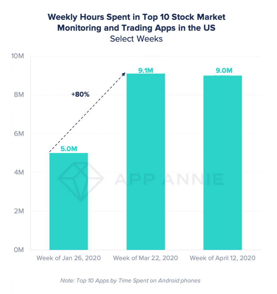 time spent in stock market trading apps during covid-19