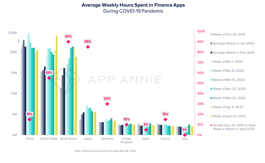 finance apps growth time spent mobile covid19