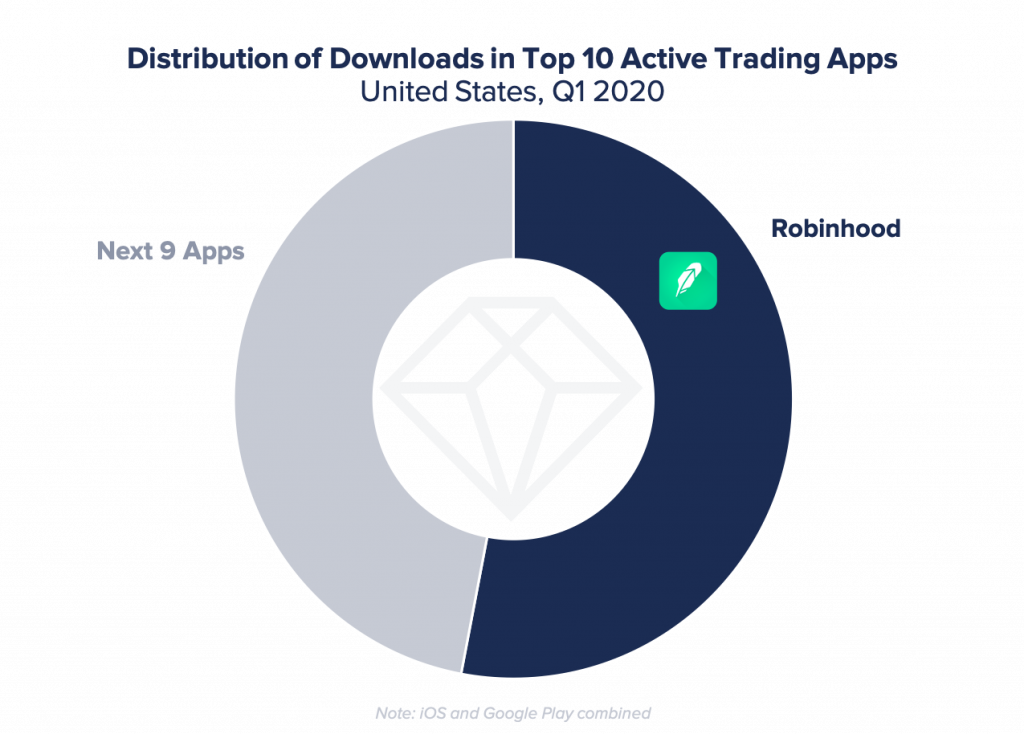 downloads of trading apps q1 2020 US robinhood majority
