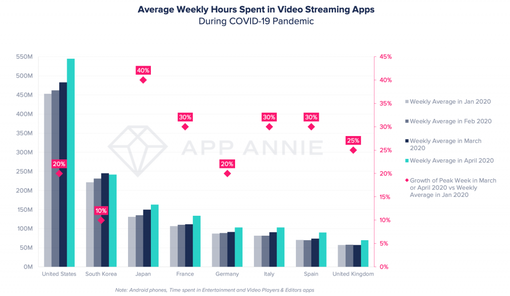 time spent in video streaming apps during coronavirus pandemic covid-19