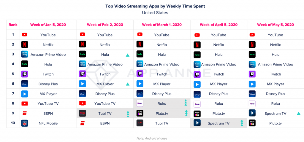 time spent video streaming apps by week united states covid-19 coronavirus pandemic