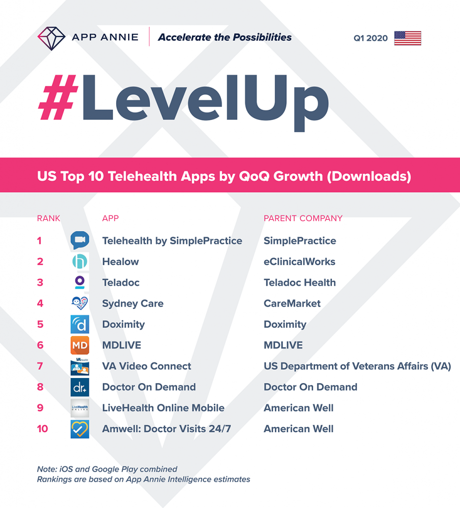 Top 10 US Telehealth apps by growth in downloads q1 2020