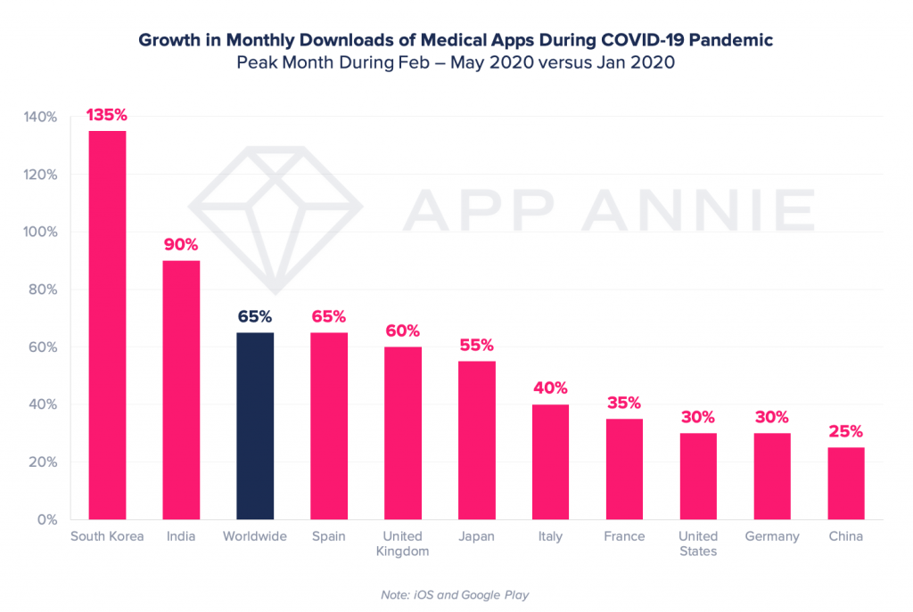 telehealth medical apps growth covid-19 pandemic coronavirus