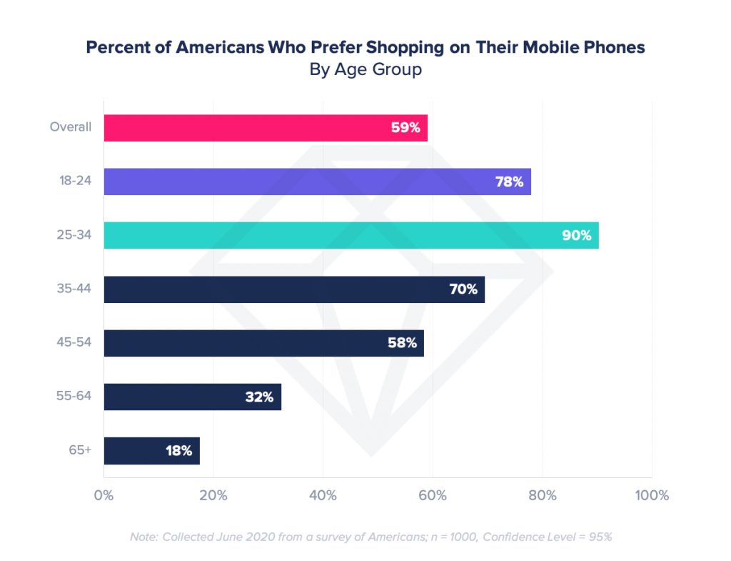 americans prefer mobile shopping age group millennials gen z