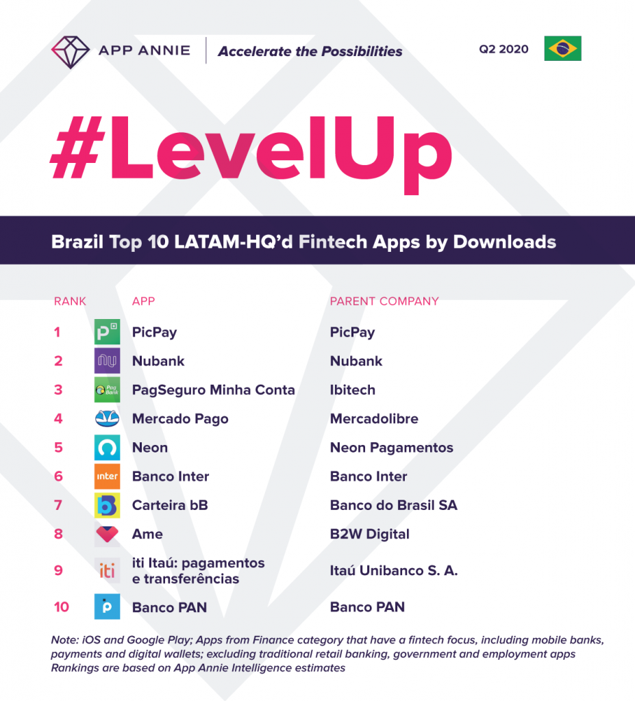 Top 10 Fintech apps by LATAM-HQ'd Publishers by Q2 2020 Downloads