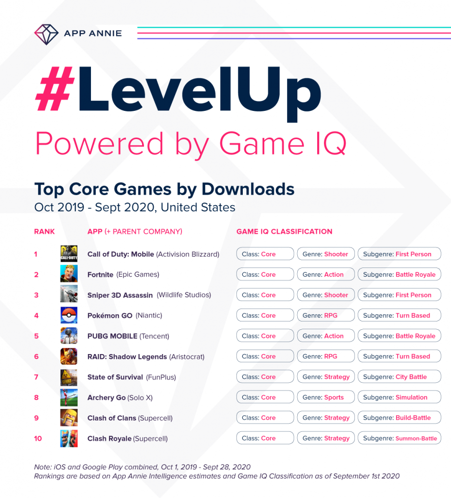 GameIQ LevelUp Top Core Games by Downloads US Call of Duty tops chart