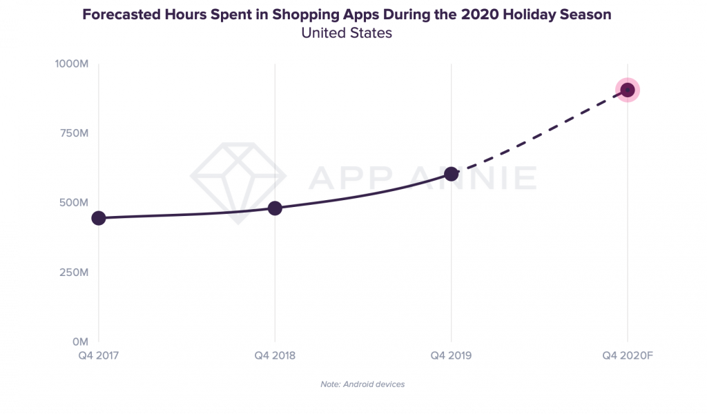 US shopping apps time spent mobile shopping holidays