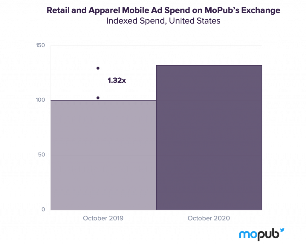 ad spend on retail and apparel mobile apps MoPub Exchange