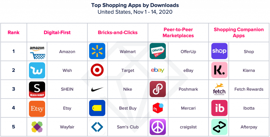 top shopping apps by downloads United States black friday 2020