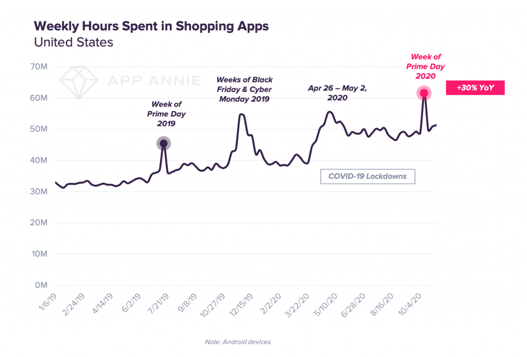 weekly time spent in shopping apps mobile App Annie Black Friday 2020