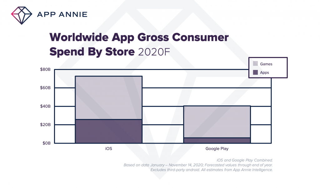 2020F App Store Consumer Spend Worldwide iOS and Google Play