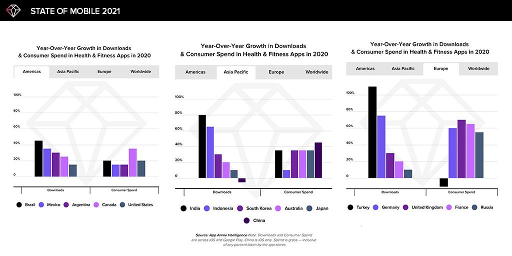 health and fitness time spent consumer spend by region apps 2020