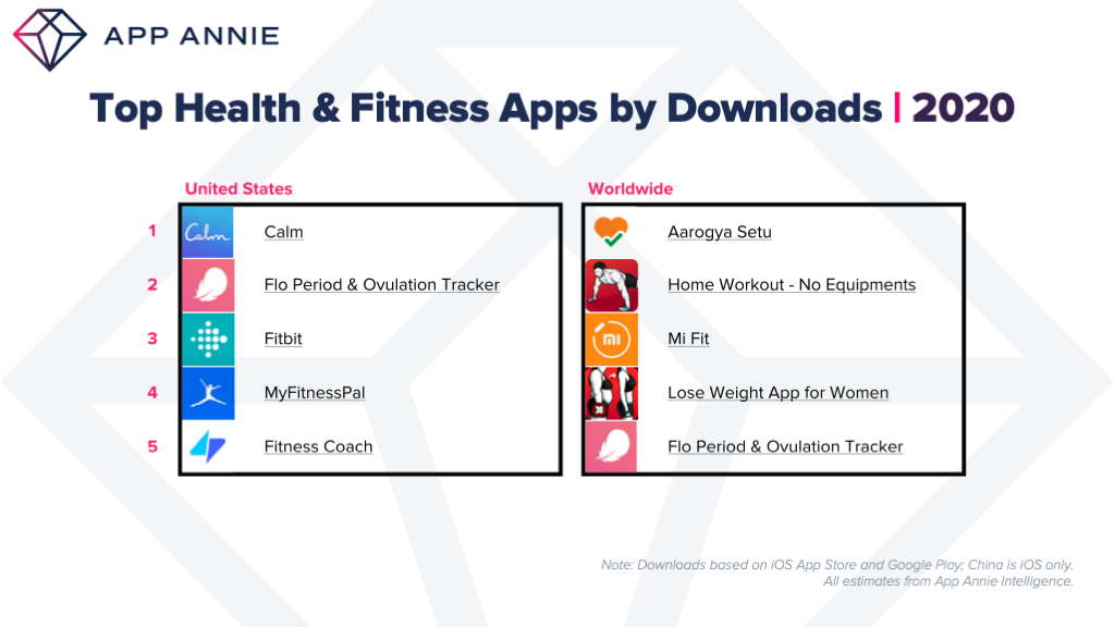top health and fitness apps by downloads US Worldwide 2020