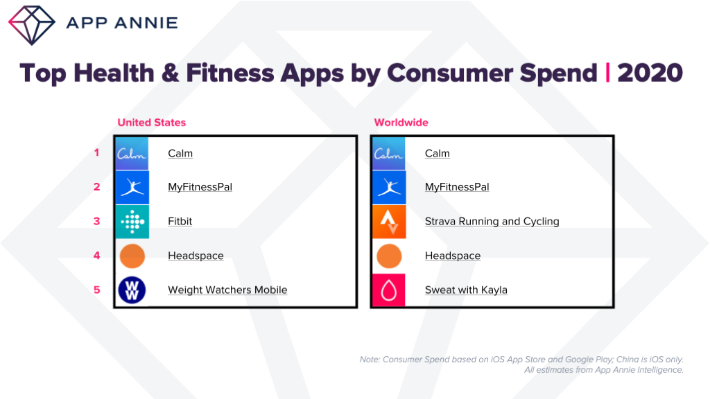 top health and fitness apps by app store consumer spend 2020 US worldwide