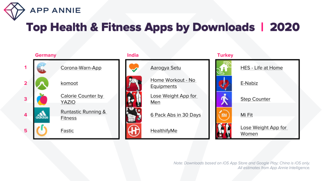 top health and fitness apps downloads Germany India Turkey 2020