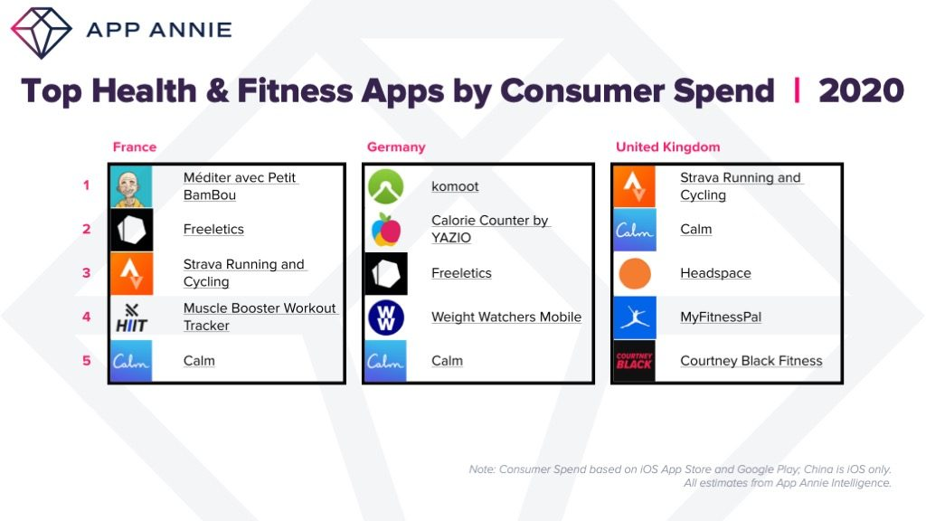 top health and fitness apps france germany uk spend