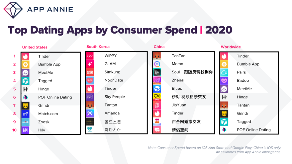 top daing apps by consumer spend 2020