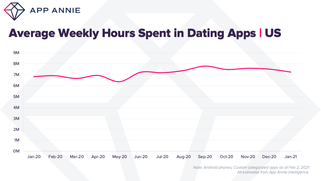 dating apps weekly time spent US