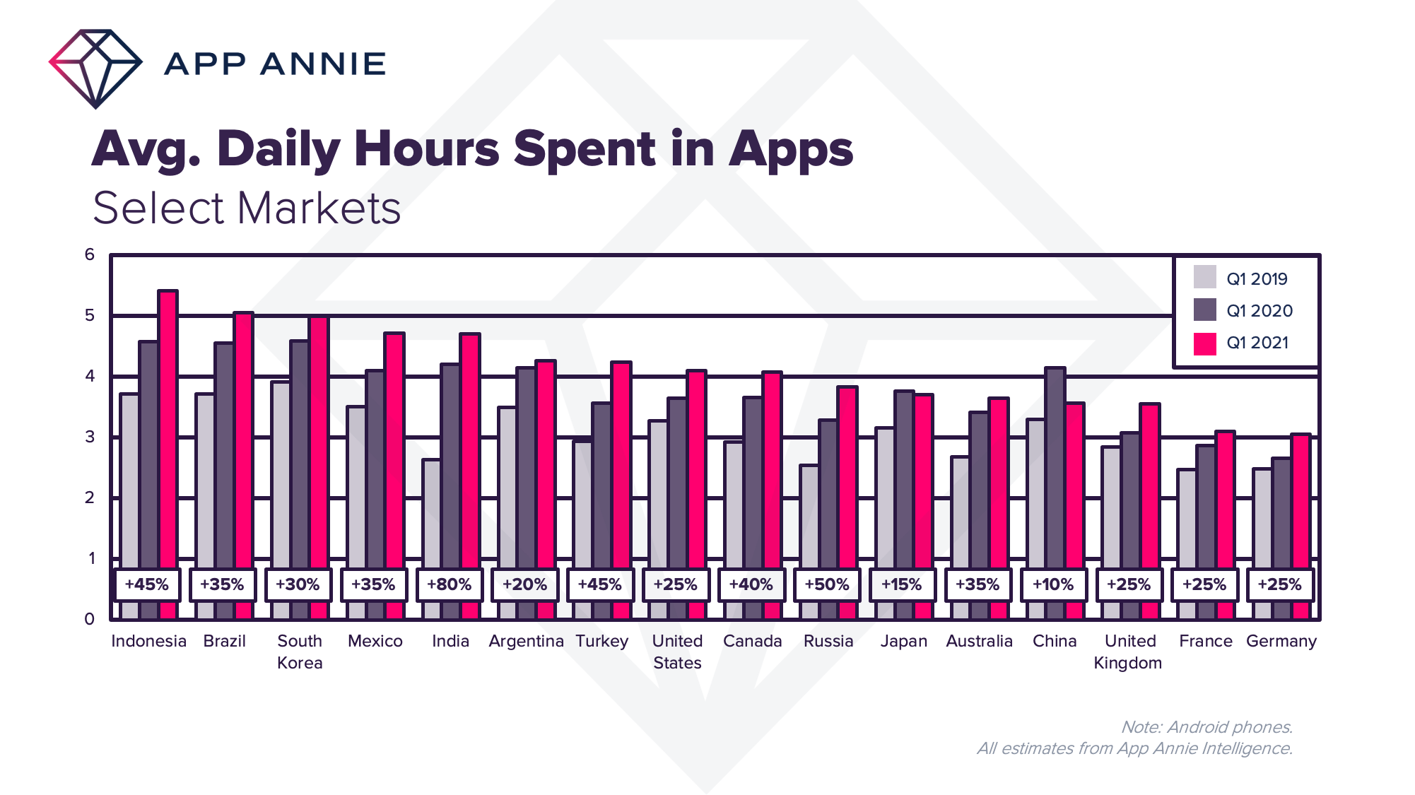 Consumers in Nine Major Markets Now Spend More than Four Hours a Day in Apps