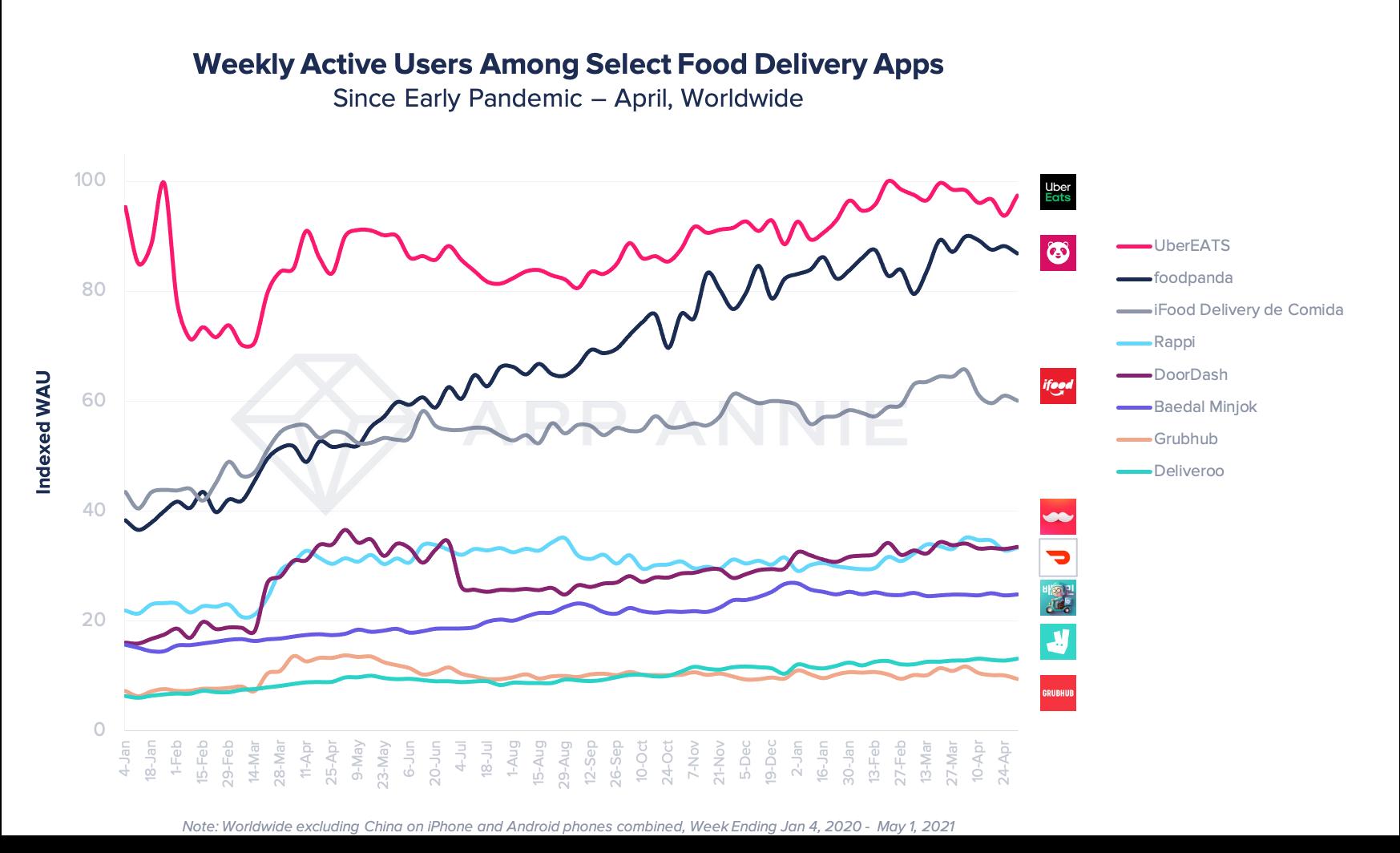 DoorDash Ranked #1 Among US Food Apps Despite Indoor Dining Reopening